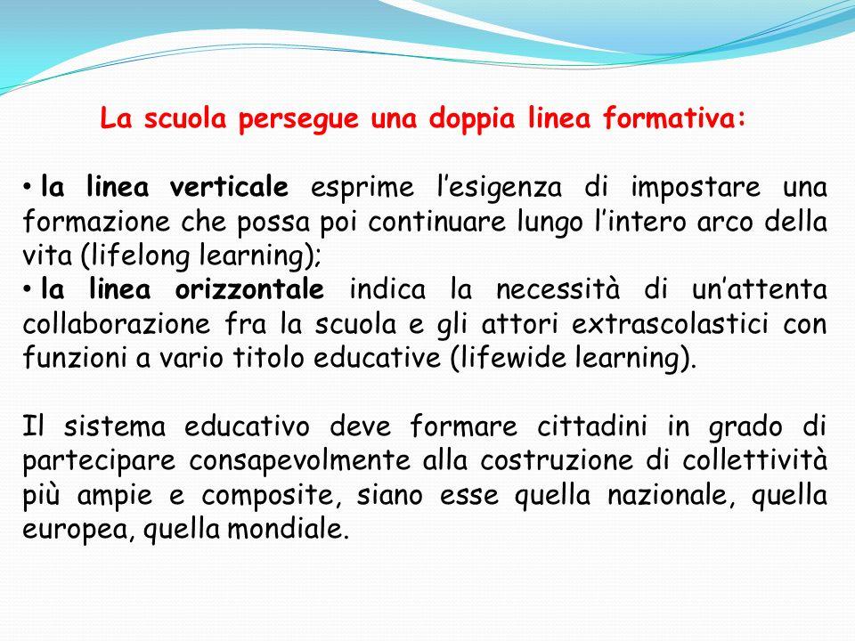 Cittadinanza: correlata alle otto competenze chiave da acquisire al termine dellistruzione obbligatoria (D.M.