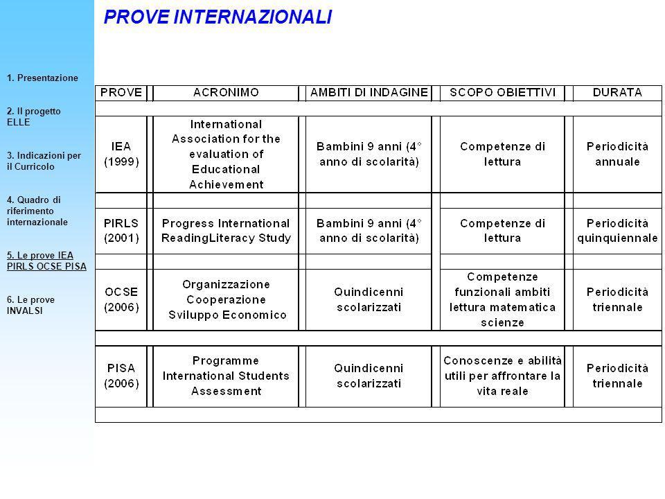 PROVE INTERNAZIONALI 1. Presentazione 2. Il progetto ELLE 3. Indicazioni per il Curricolo 4. Quadro di riferimento internazionale 5. Le prove IEA PIRL