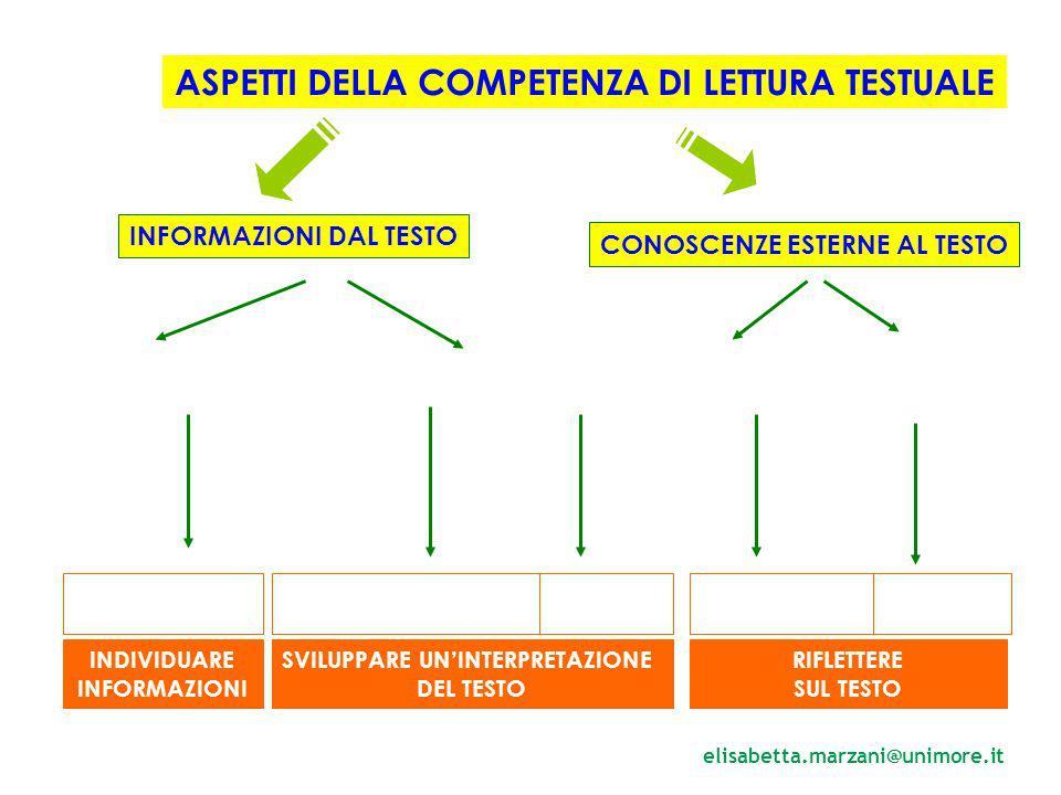 ASPETTI DELLA COMPETENZA DI LETTURA TESTUALE INFORMAZIONI DAL TESTO CONOSCENZE ESTERNE AL TESTO Parti specifiche del T.Relazioni nel T.Contenuto RIFLE