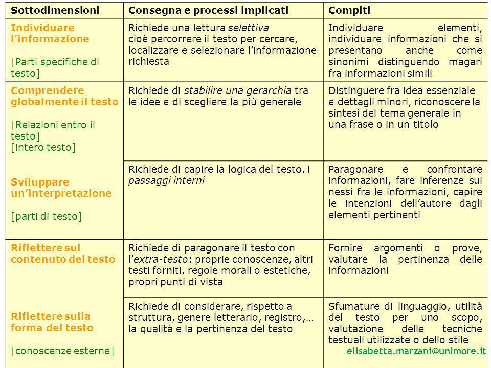 39 SottodimensioniConsegna e processi implicatiCompiti Individuare linformazione [Parti specifiche di testo] Richiede una lettura selettiva cioè perco