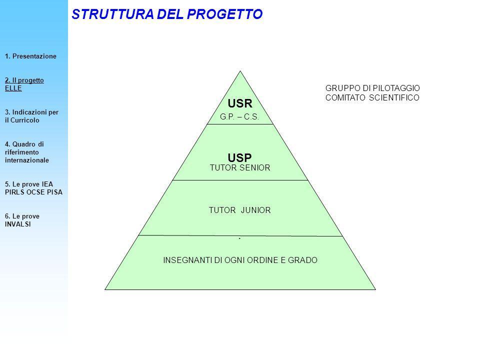 Categorie grammaticali: lessicali: verbo, sostantivo, aggettivo, avverbio; funzionali: articolo, pronome, preposizione, congiunzione.