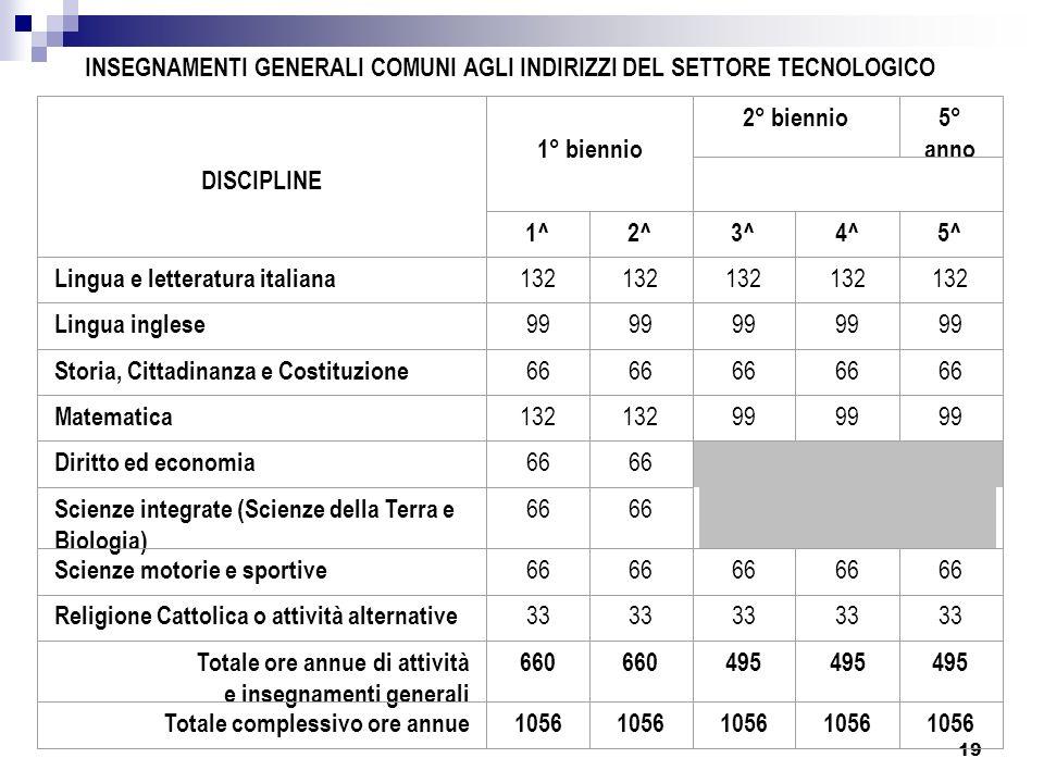 19 DISCIPLINE 1° biennio 2° biennio5° anno 1^2^3^4^5^ Lingua e letteratura italiana 132 Lingua inglese 99 Storia, Cittadinanza e Costituzione 66 Matem
