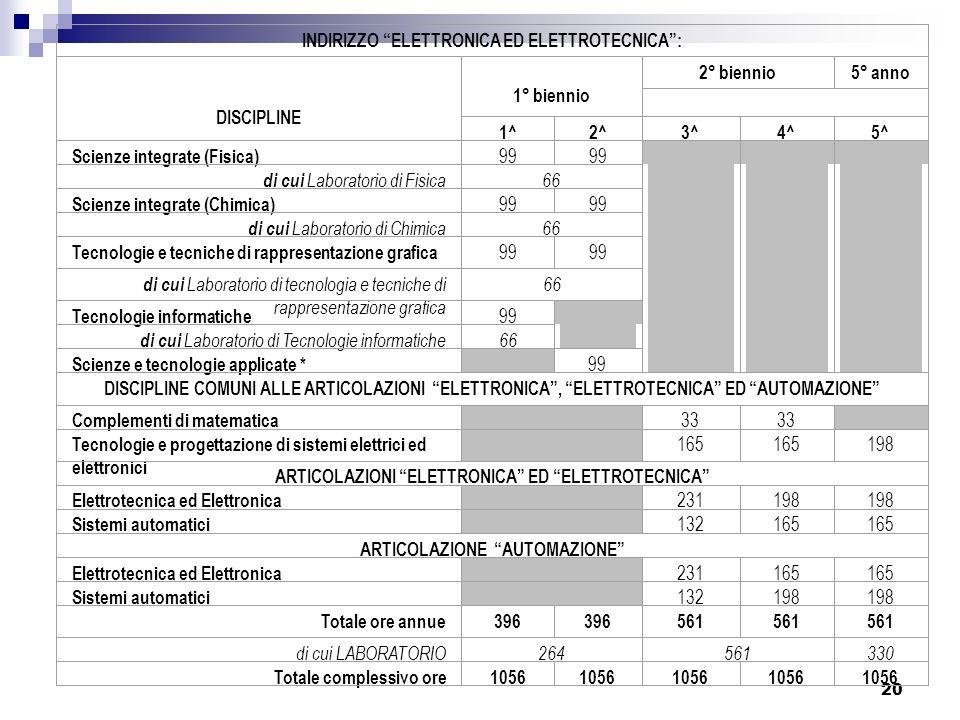 20 INDIRIZZO ELETTRONICA ED ELETTROTECNICA: DISCIPLINE 1° biennio 2° biennio5° anno 1^2^3^4^5^ Scienze integrate (Fisica) 99 di cui Laboratorio di Fis