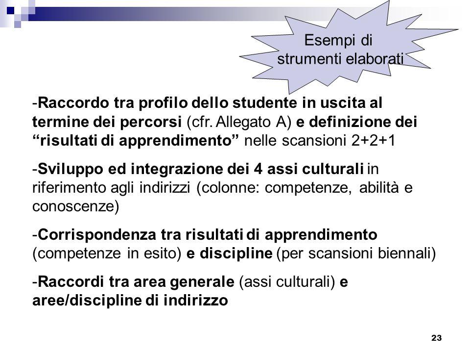 23 -Raccordo tra profilo dello studente in uscita al termine dei percorsi (cfr. Allegato A) e definizione dei risultati di apprendimento nelle scansio