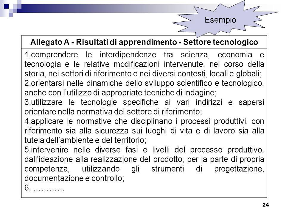 24 Allegato A - Risultati di apprendimento - Settore tecnologico 1.comprendere le interdipendenze tra scienza, economia e tecnologia e le relative mod