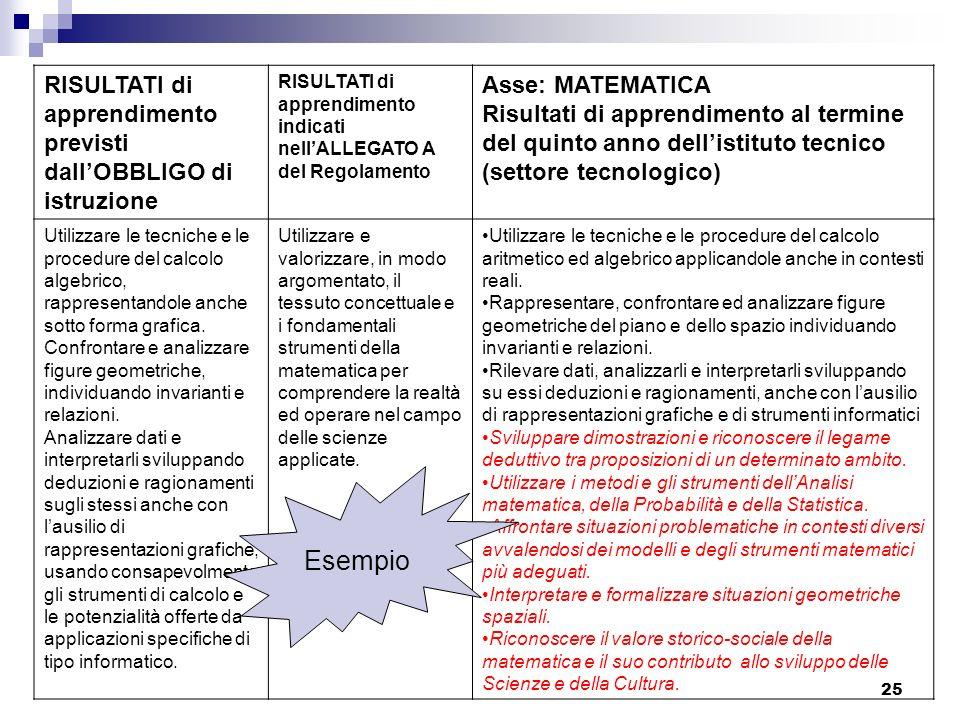 25 RISULTATI di apprendimento previsti dallOBBLIGO di istruzione RISULTATI di apprendimento indicati nellALLEGATO A del Regolamento Asse: MATEMATICA R