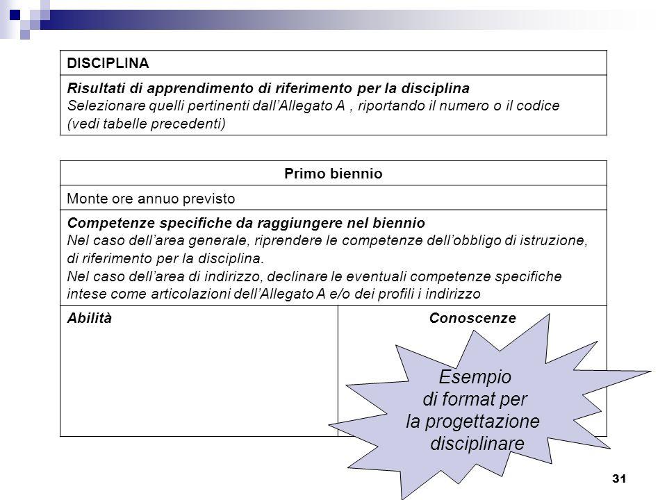 32 Secondo biennio Monte ore annuo previsto Competenze specifiche da raggiungere nel biennio Nel caso dellarea generale, si possono riprendere le competenze dellobbligo di istruzione, di riferimento per la disciplina.