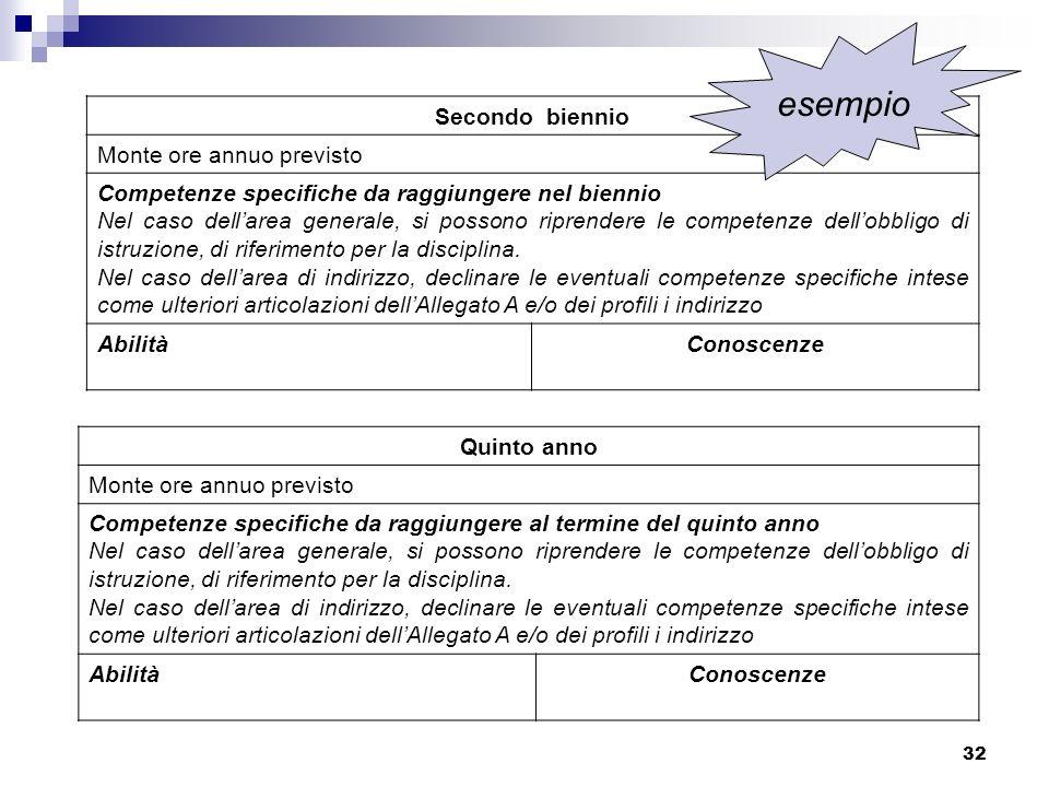 32 Secondo biennio Monte ore annuo previsto Competenze specifiche da raggiungere nel biennio Nel caso dellarea generale, si possono riprendere le comp