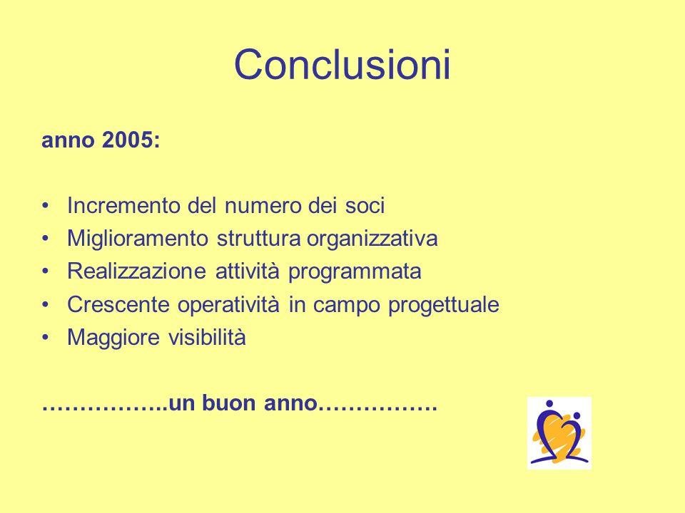 Conclusioni anno 2005: Incremento del numero dei soci Miglioramento struttura organizzativa Realizzazione attività programmata Crescente operatività in campo progettuale Maggiore visibilità ……………..un buon anno…………….