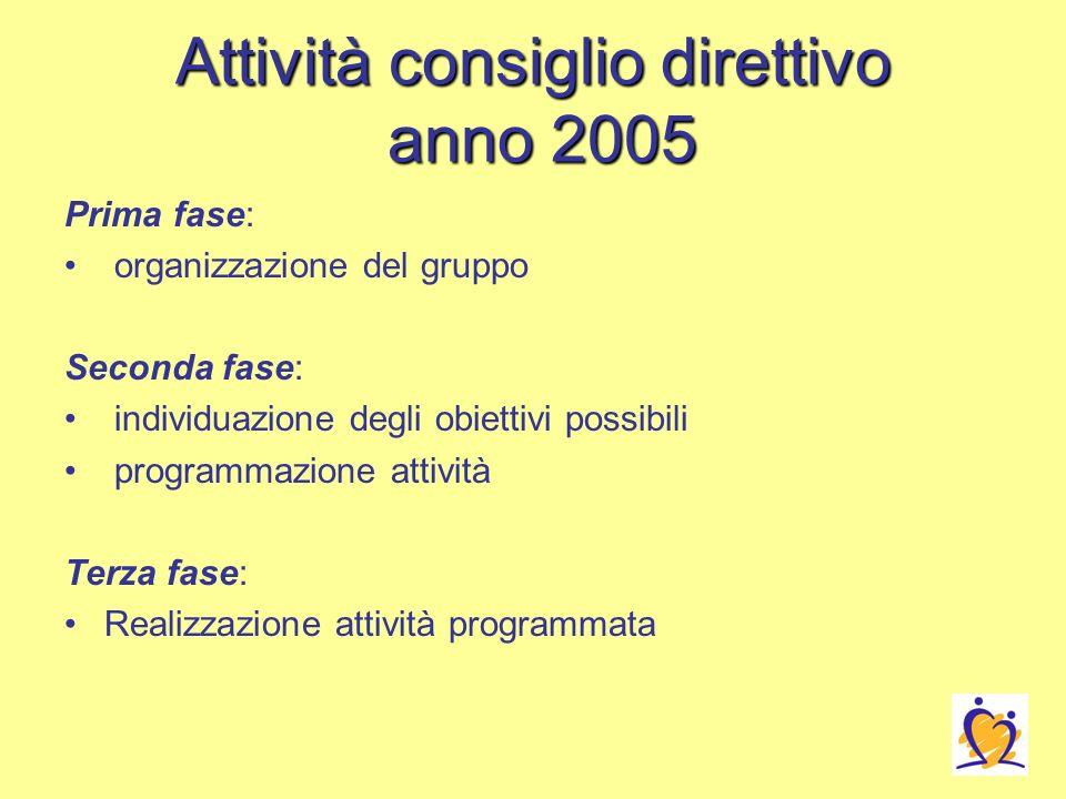 Attività consiglio direttivo anno 2005 Prima fase: organizzazione del gruppo Seconda fase: individuazione degli obiettivi possibili programmazione attività Terza fase: Realizzazione attività programmata