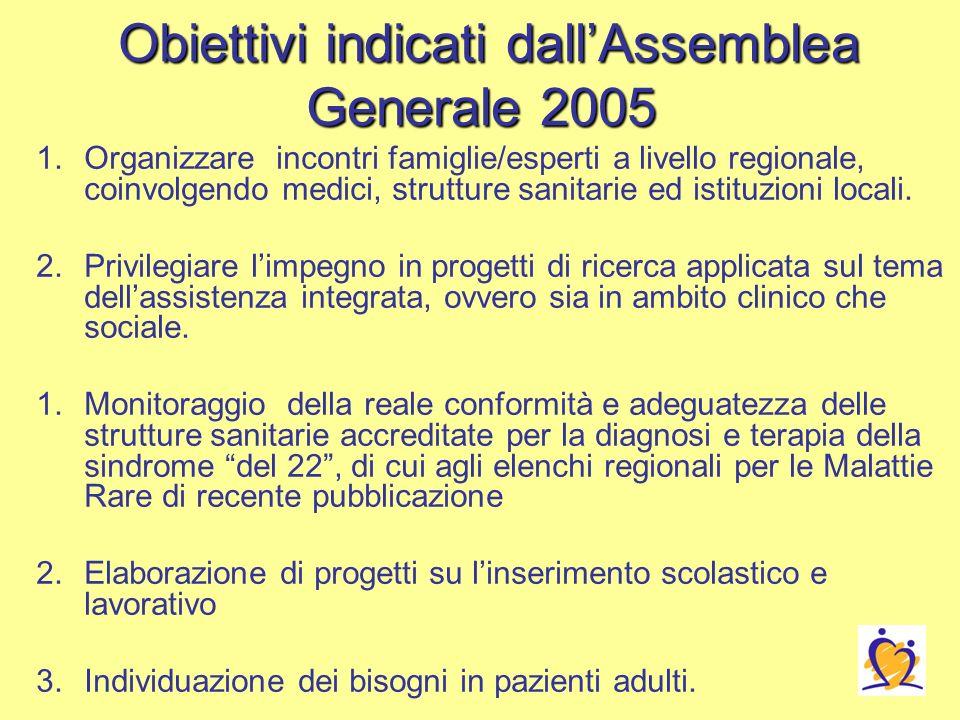 Obiettivi indicati dallAssemblea Generale 2005 Obiettivi indicati dallAssemblea Generale 2005 1.Organizzare incontri famiglie/esperti a livello regionale, coinvolgendo medici, strutture sanitarie ed istituzioni locali.
