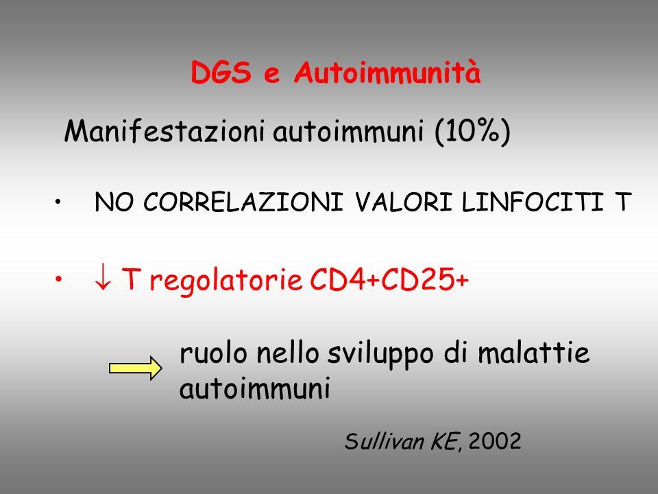 DGS e Autoimmunità Manifestazioni autoimmuni (10%) NO CORRELAZIONI VALORI LINFOCITI T T regolatorie CD4+CD25+ Sullivan KE, 2002 ruolo nello sviluppo di malattie autoimmuni