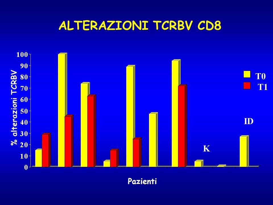 ALTERAZIONI TCRBV CD8 % alterazioni TCRBV Pazienti T0 T1 ID K