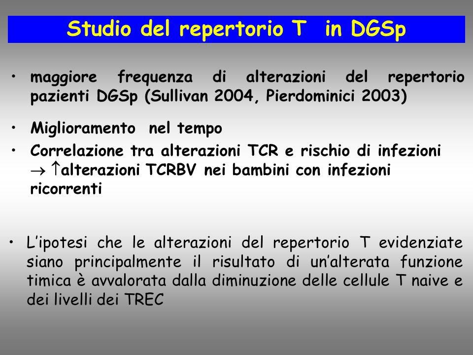 Studio del repertorio T in DGSp maggiore frequenza di alterazioni del repertorio pazienti DGSp (Sullivan 2004, Pierdominici 2003) Miglioramento nel tempo Correlazione tra alterazioni TCR e rischio di infezioni alterazioni TCRBV nei bambini con infezioni ricorrenti Lipotesi che le alterazioni del repertorio T evidenziate siano principalmente il risultato di unalterata funzione timica è avvalorata dalla diminuzione delle cellule T naive e dei livelli dei TREC