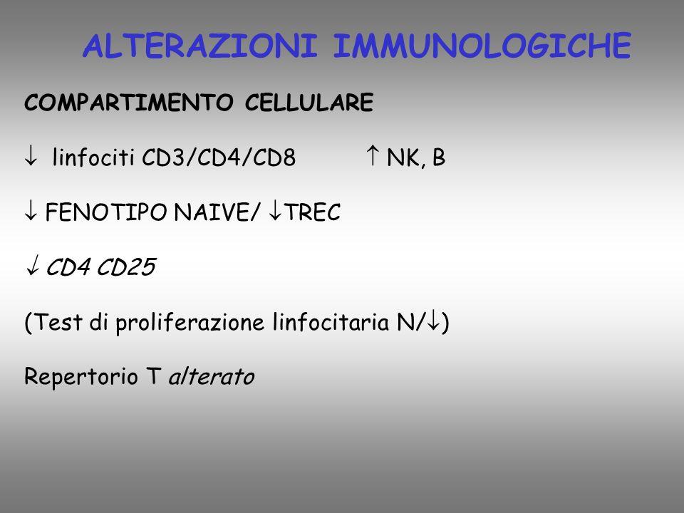 COMPARTIMENTO CELLULARE linfociti CD3/CD4/CD8 NK, B FENOTIPO NAIVE/ TREC CD4 CD25 (Test di proliferazione linfocitaria N/ ) Repertorio T alterato ALTERAZIONI IMMUNOLOGICHE