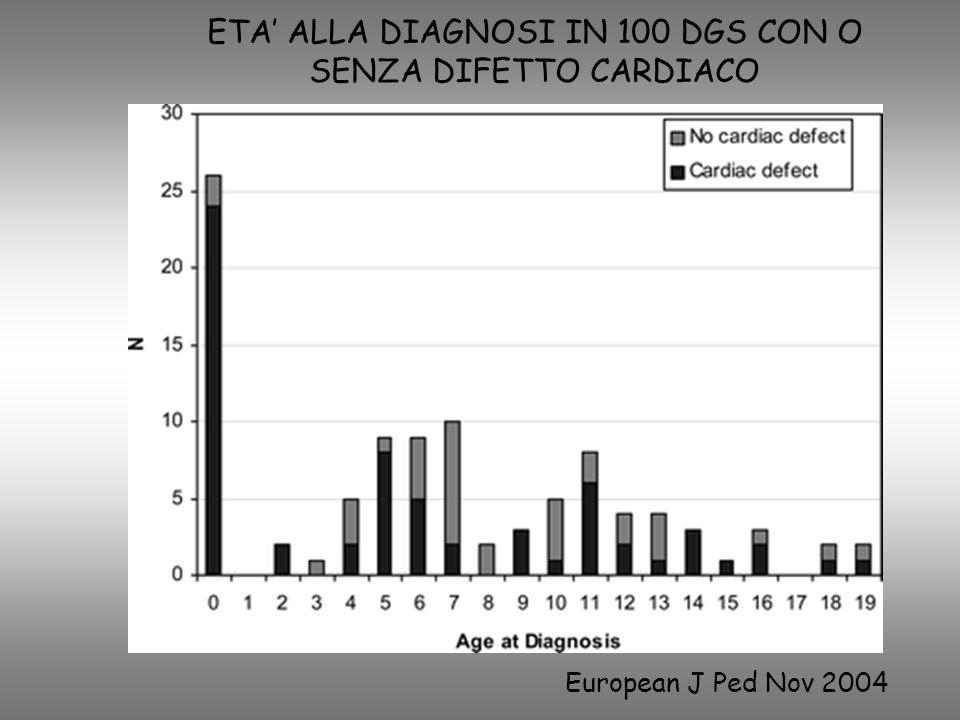 ETA ALLA DIAGNOSI IN 100 DGS CON O SENZA DIFETTO CARDIACO European J Ped Nov 2004