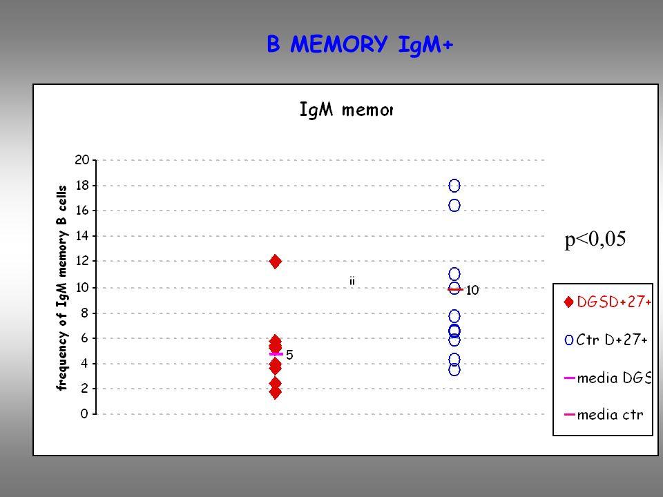 B MEMORY IgM+ p<0,05