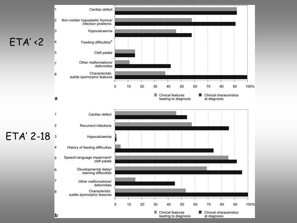 ALTERAZIONI IMMUNOLOGICHE NEI DGS Aplasia-Ipoplasia Timo differenti alterazioni immunologiche (normale profilo, immunodeficienza combinata grave) 20-40% DGS + anomalie immunologiche non presentano difetto cardiaco