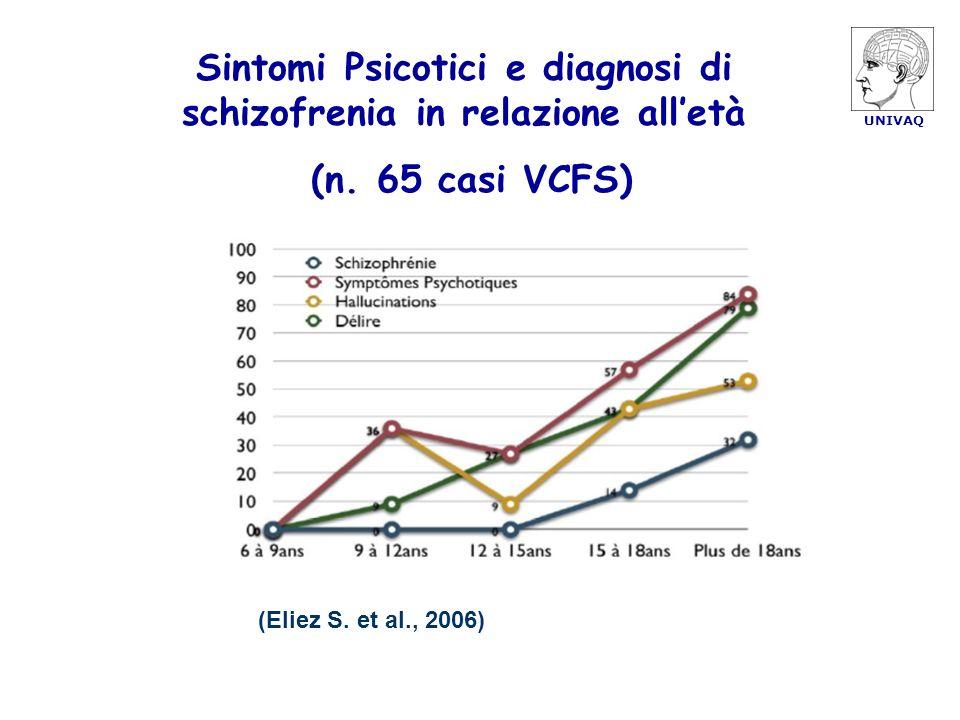 Sintomi Psicotici e diagnosi di schizofrenia in relazione alletà (n. 65 casi VCFS) (Eliez S. et al., 2006)