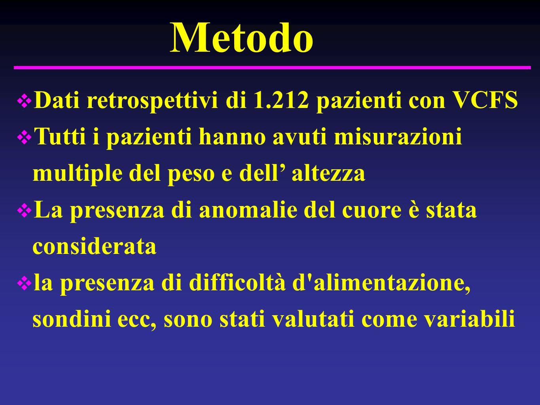 Metodo Dati retrospettivi di 1.212 pazienti con VCFS Tutti i pazienti hanno avuti misurazioni multiple del peso e dell altezza La presenza di anomalie del cuore è stata considerata la presenza di difficoltà d alimentazione, sondini ecc, sono stati valutati come variabili