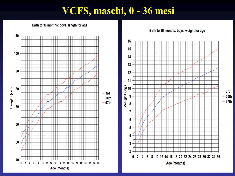 VCFS, maschi, 0 - 36 mesi