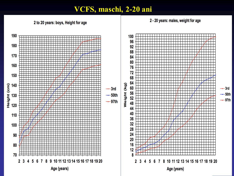 VCFS, maschi, 2-20 ani
