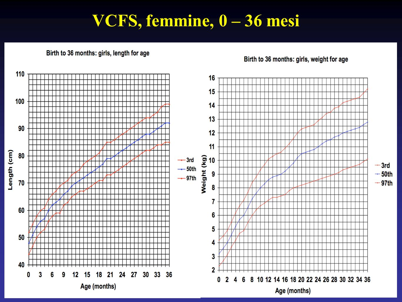 VCFS, femmine, 0 – 36 mesi