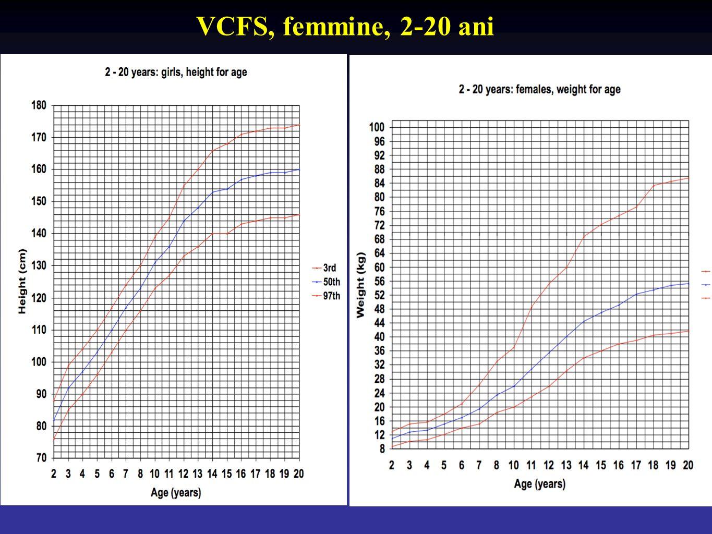 VCFS, femmine, 2-20 ani