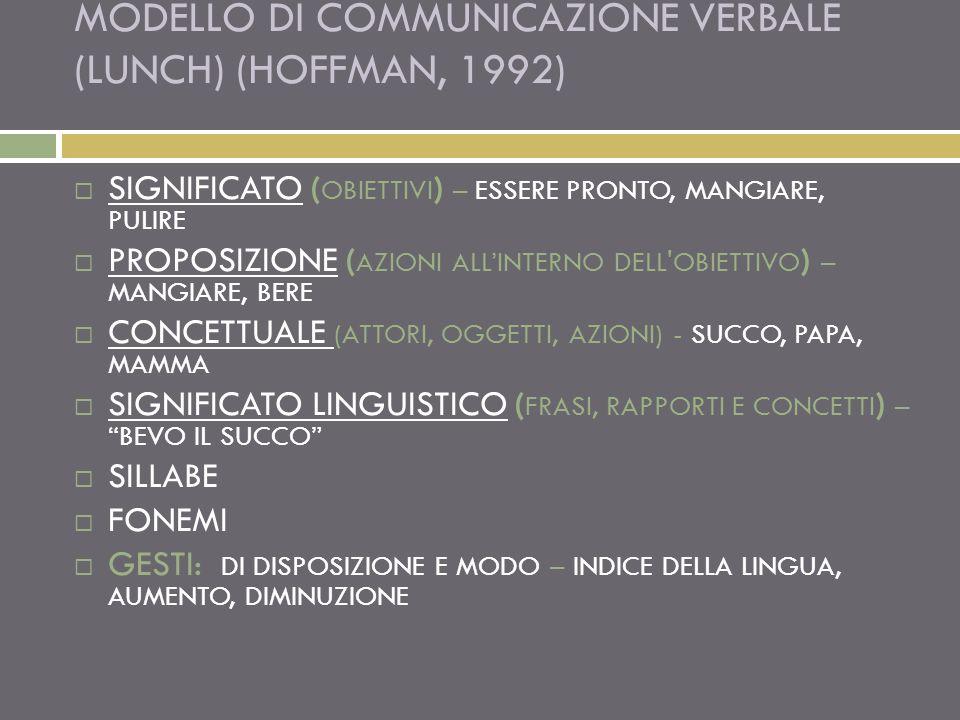 MODELLO DI COMMUNICAZIONE VERBALE (LUNCH) (HOFFMAN, 1992) SIGNIFICATO ( OBIETTIVI ) – ESSERE PRONTO, MANGIARE, PULIRE PROPOSIZIONE ( AZIONI ALLINTERNO DELL OBIETTIVO ) – MANGIARE, BERE CONCETTUALE (ATTORI, OGGETTI, AZIONI) - SUCCO, PAPA, MAMMA SIGNIFICATO LINGUISTICO ( FRASI, RAPPORTI E CONCETTI ) – BEVO IL SUCCO SILLABE FONEMI GESTI: DI DISPOSIZIONE E MODO – INDICE DELLA LINGUA, AUMENTO, DIMINUZIONE
