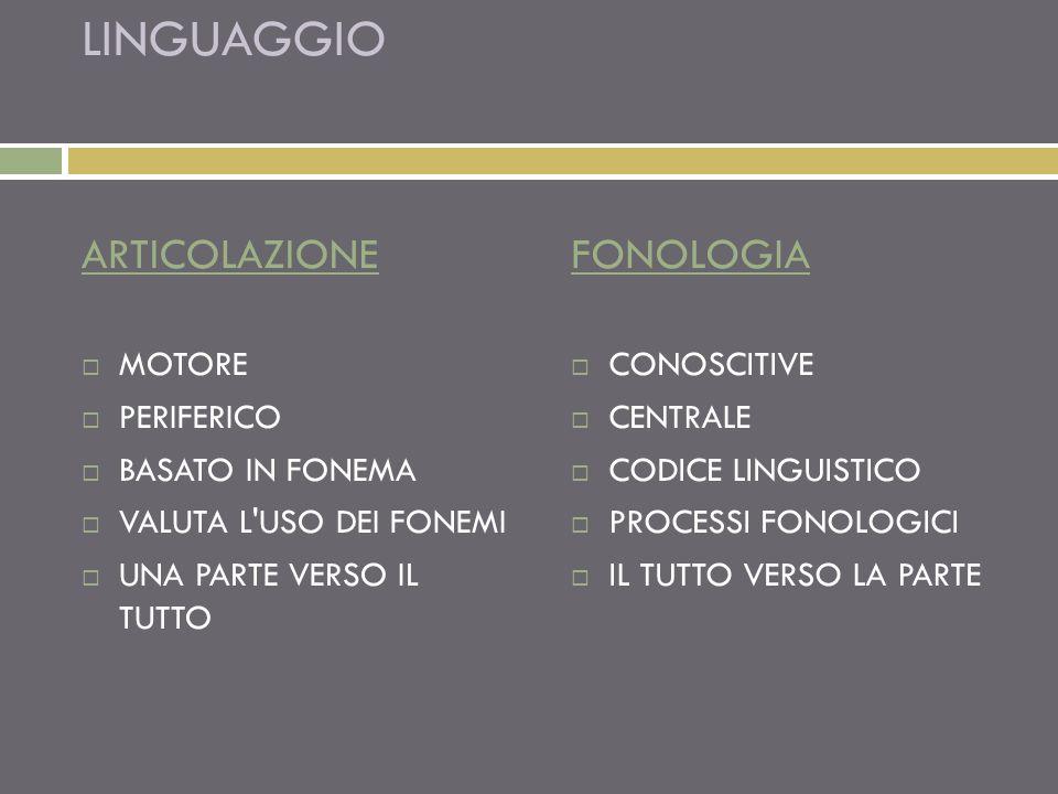LINGUAGGIO ARTICOLAZIONE MOTORE PERIFERICO BASATO IN FONEMA VALUTA L'USO DEI FONEMI UNA PARTE VERSO IL TUTTO FONOLOGIA CONOSCITIVE CENTRALE CODICE LIN