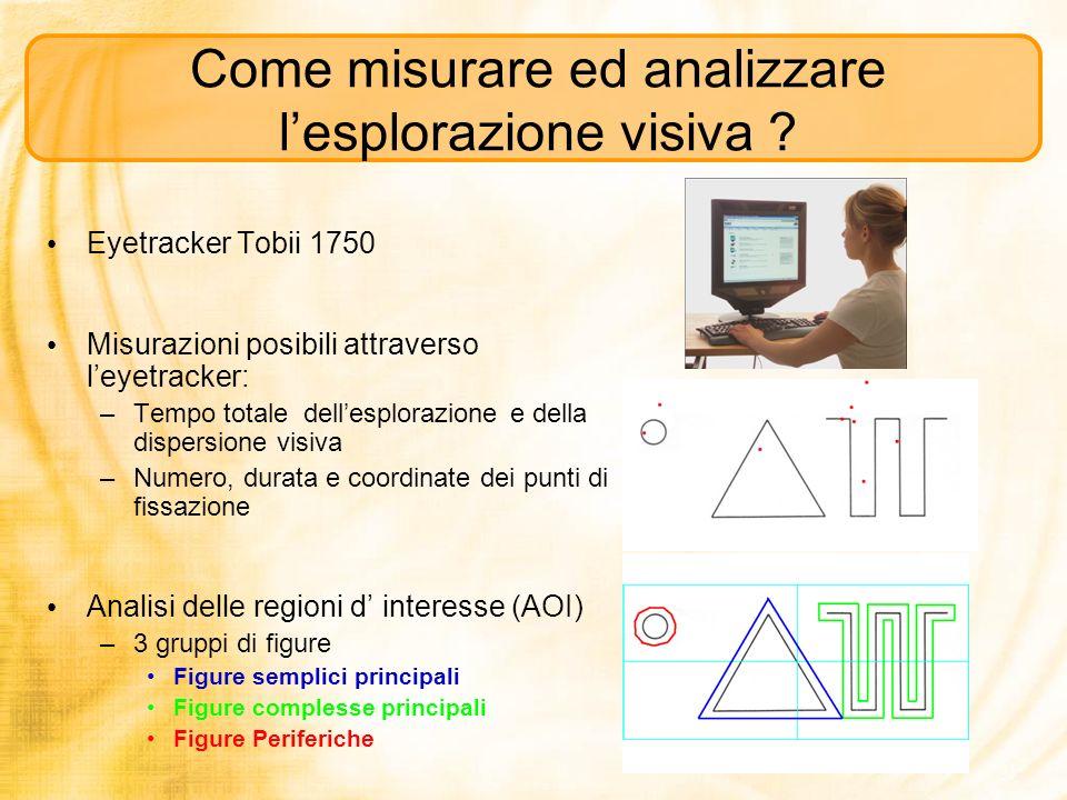 Eyetracker Tobii 1750 Misurazioni posibili attraverso leyetracker: –Tempo totale dellesplorazione e della dispersione visiva –Numero, durata e coordin