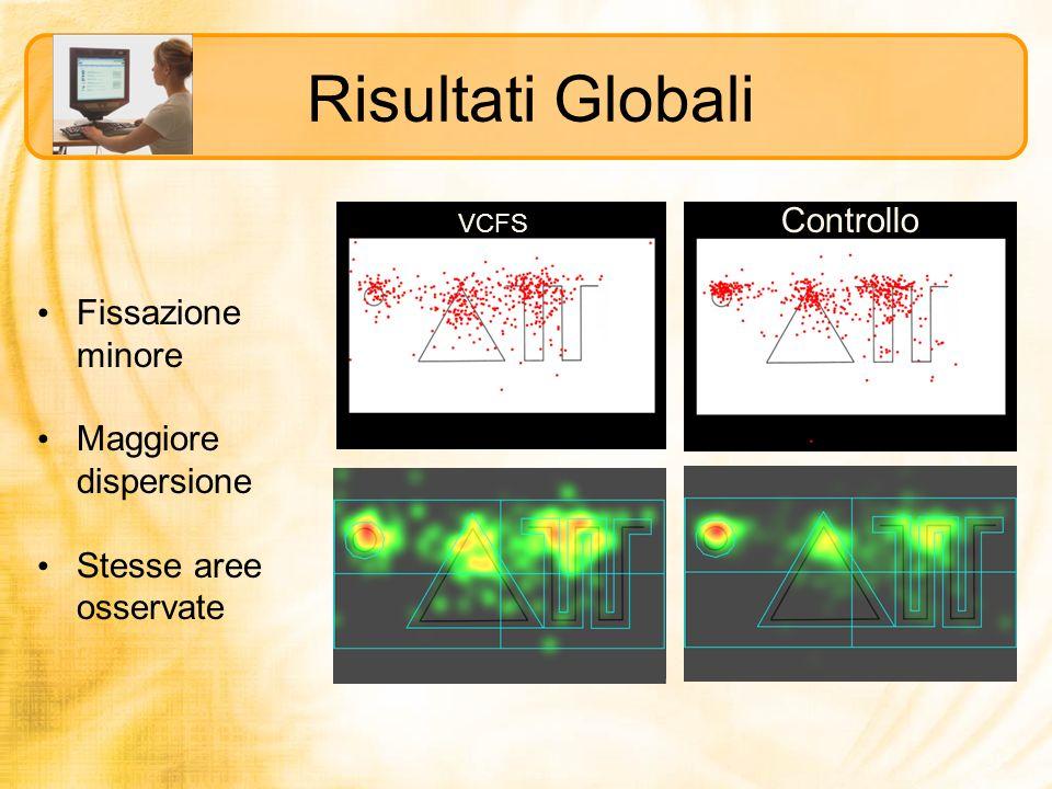 VCFS Controllo Risultati Globali Fissazione minore Maggiore dispersione Stesse aree osservate
