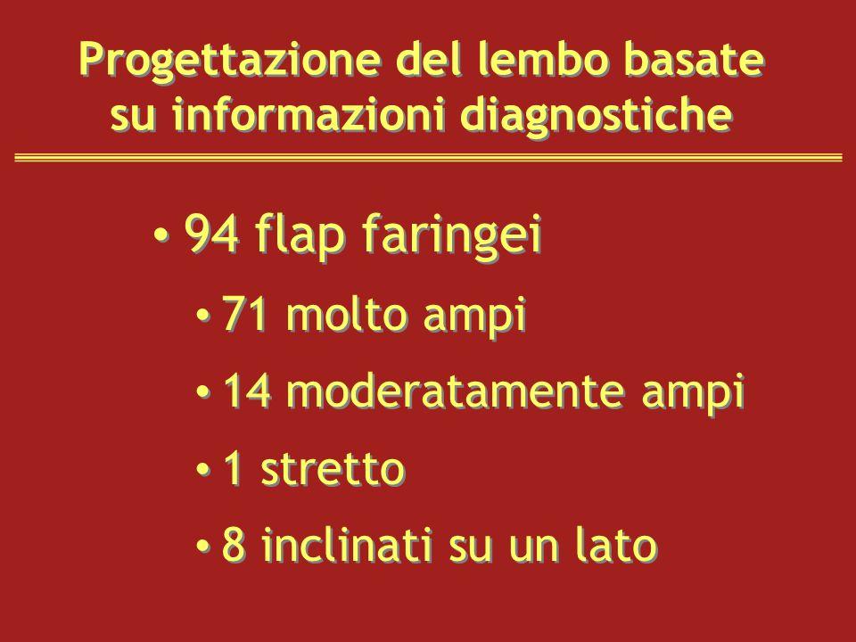 Progettazione del lembo basate su informazioni diagnostiche 94 flap faringei 71 molto ampi 14 moderatamente ampi 1 stretto 8 inclinati su un lato 94 f