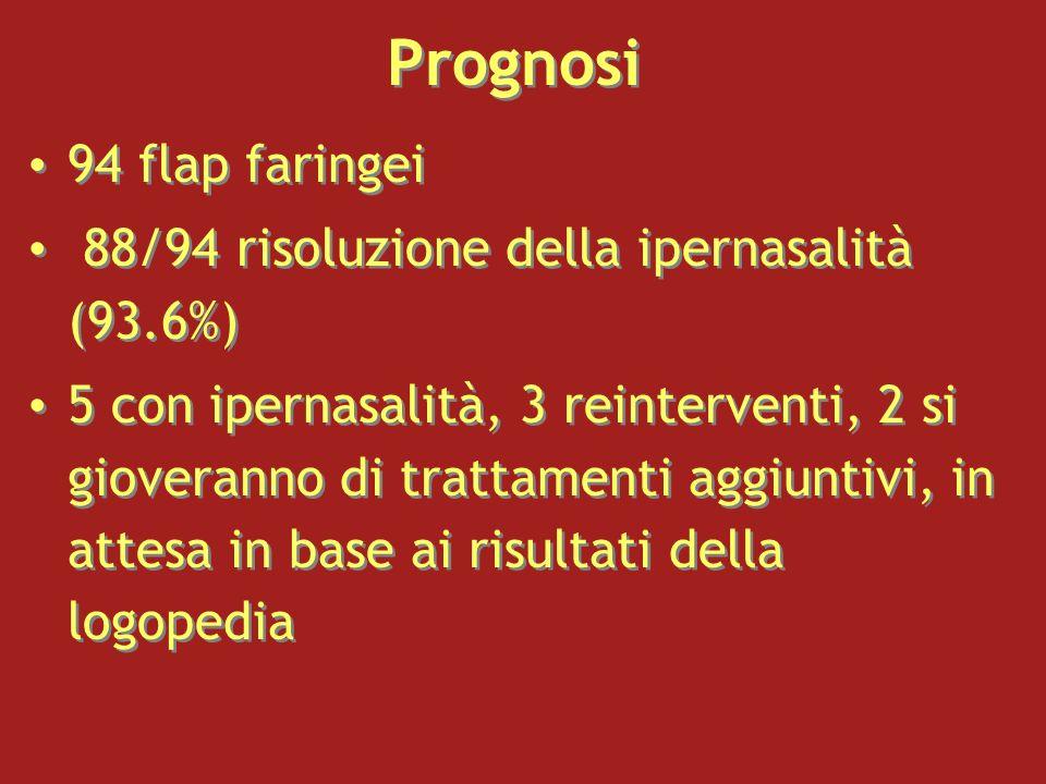 Prognosi 94 flap faringei 88/94 risoluzione della ipernasalità (93.6%) 5 con ipernasalità, 3 reinterventi, 2 si gioveranno di trattamenti aggiuntivi,
