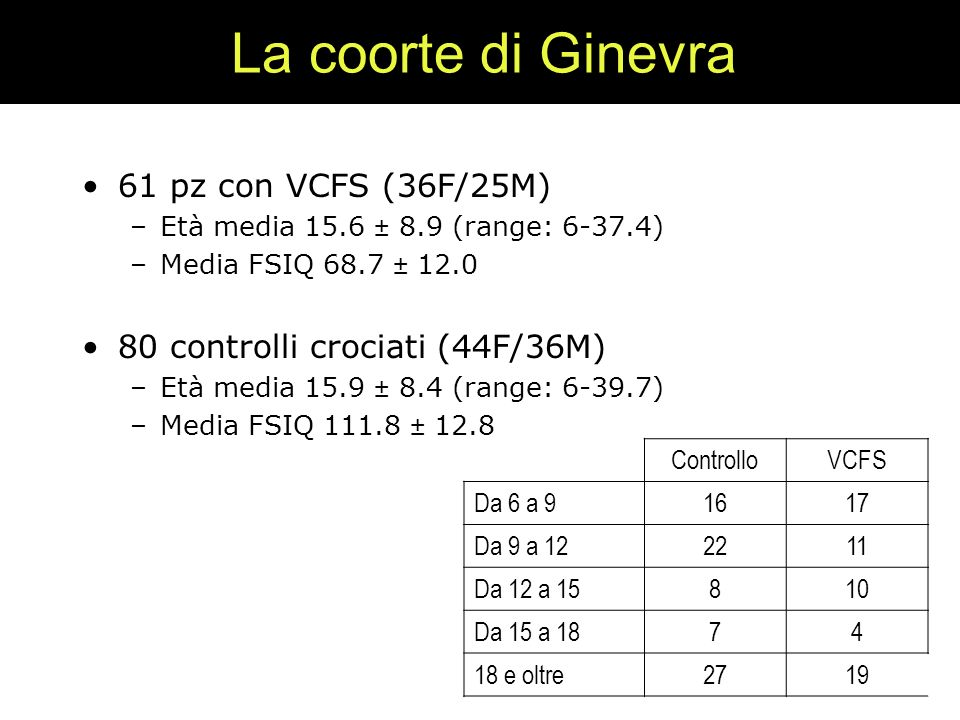 La coorte di Ginevra 61 pz con VCFS (36F/25M) –Età media 15.6 ± 8.9 (range: 6-37.4) –Media FSIQ 68.7 ± 12.0 80 controlli crociati (44F/36M) –Età media 15.9 ± 8.4 (range: 6-39.7) –Media FSIQ 111.8 ± 12.8 ControlloVCFS Da 6 a 91617 Da 9 a 122211 Da 12 a 15810 Da 15 a 1874 18 e oltre2719