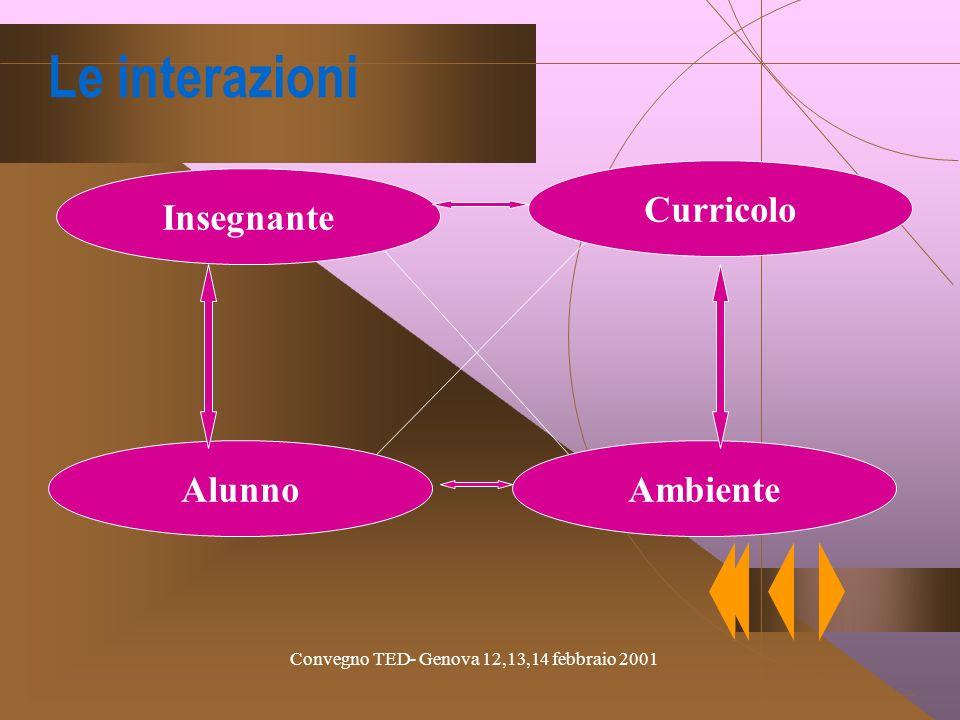 Convegno TED- Genova 12,13,14 febbraio 2001 Gli studenti non possono essere addestrati: Chi impara deve poter scegliere di voler imparare: lapprendime