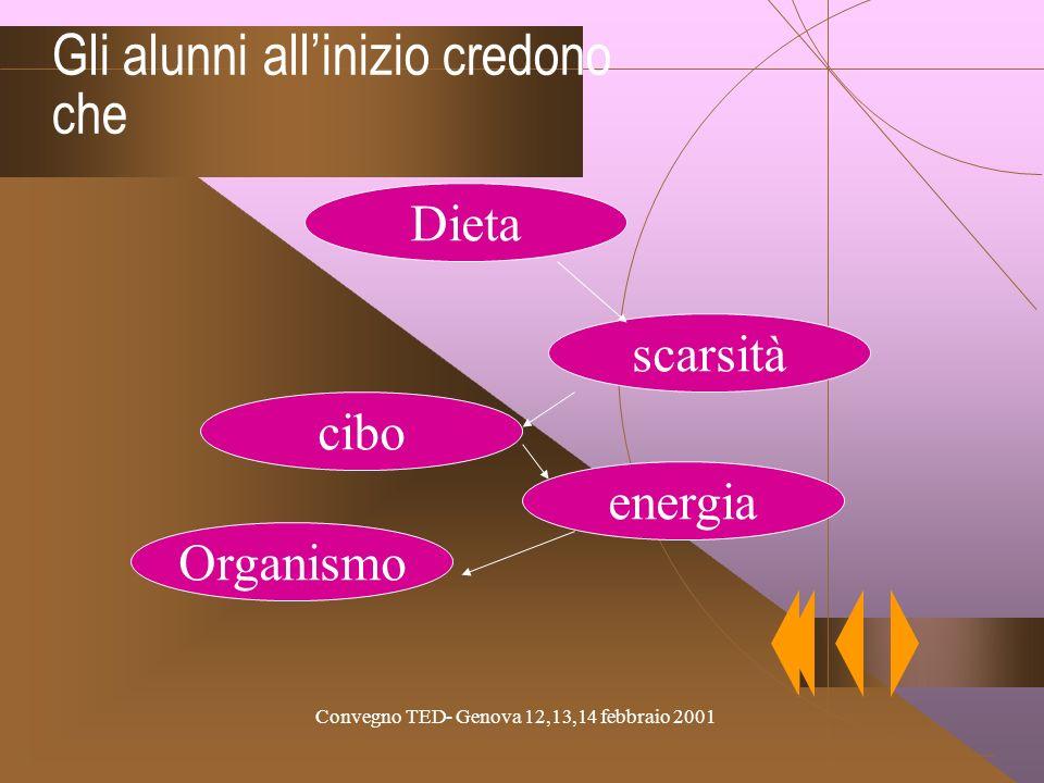 Convegno TED- Genova 12,13,14 febbraio 2001 Nutrienti Alimentazione Linsegnante vorrebbe insegnare che Organismo Crescita Energia Alimenti Reazioni ch
