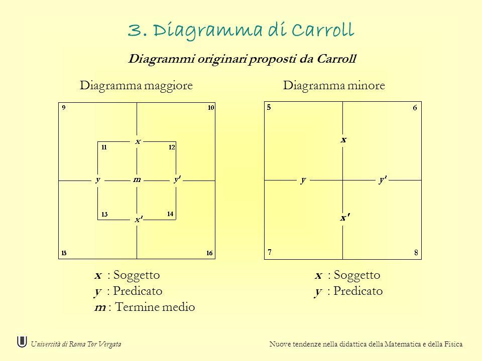 Diagramma maggioreDiagramma minore x : Soggetto y : Predicato m : Termine medio Università di Roma Tor Vergata Nuove tendenze nella didattica della Ma