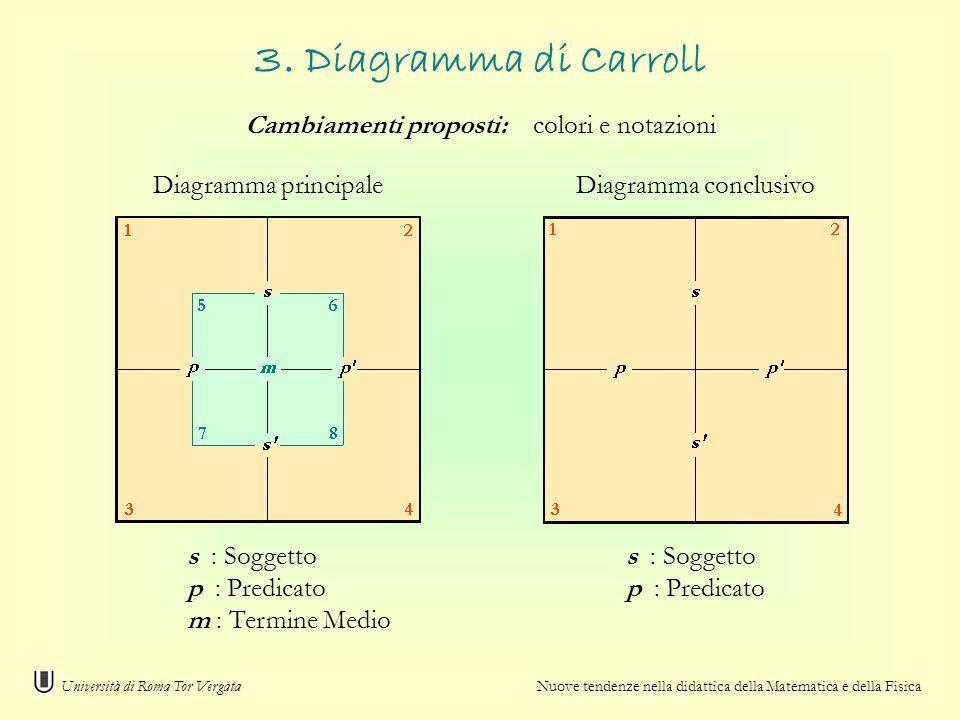 Diagramma principaleDiagramma conclusivo s : Soggetto p : Predicato m : Termine Medio Università di Roma Tor Vergata Nuove tendenze nella didattica de