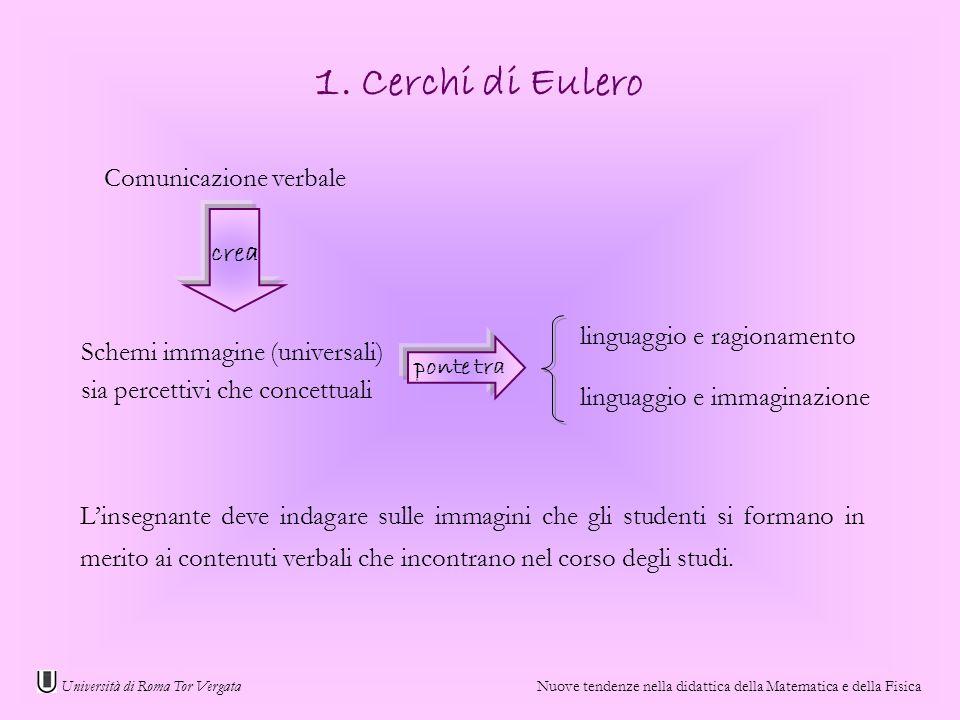 Università di Roma Tor Vergata Nuove tendenze nella didattica della Matematica e della Fisica 1. Cerchi di Eulero Comunicazione verbale Schemi immagin