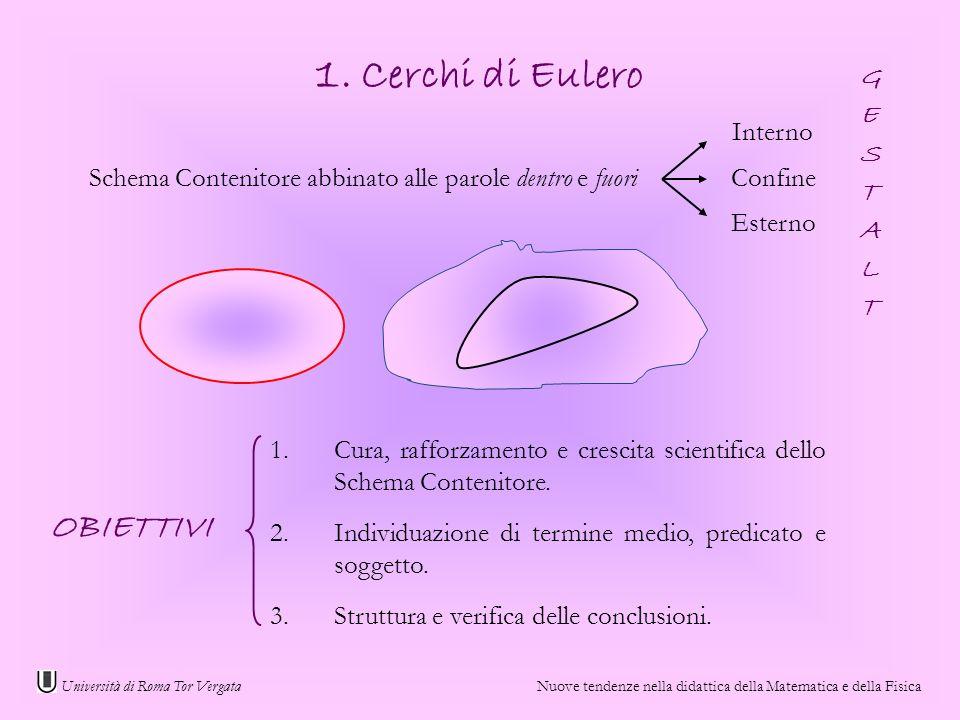 Università di Roma Tor Vergata Nuove tendenze nella didattica della Matematica e della Fisica Schema Contenitore abbinato alle parole dentro e fuori E