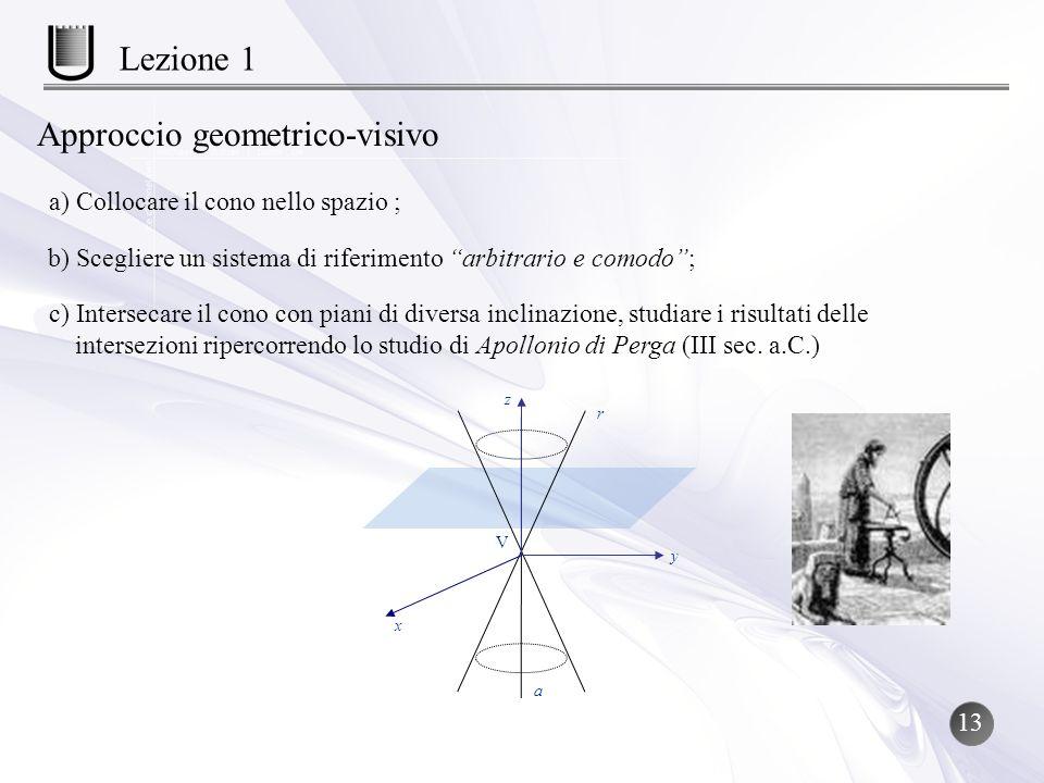 a) Collocare il cono nello spazio ; b) Scegliere un sistema di riferimento arbitrario e comodo; c) Intersecare il cono con piani di diversa inclinazio