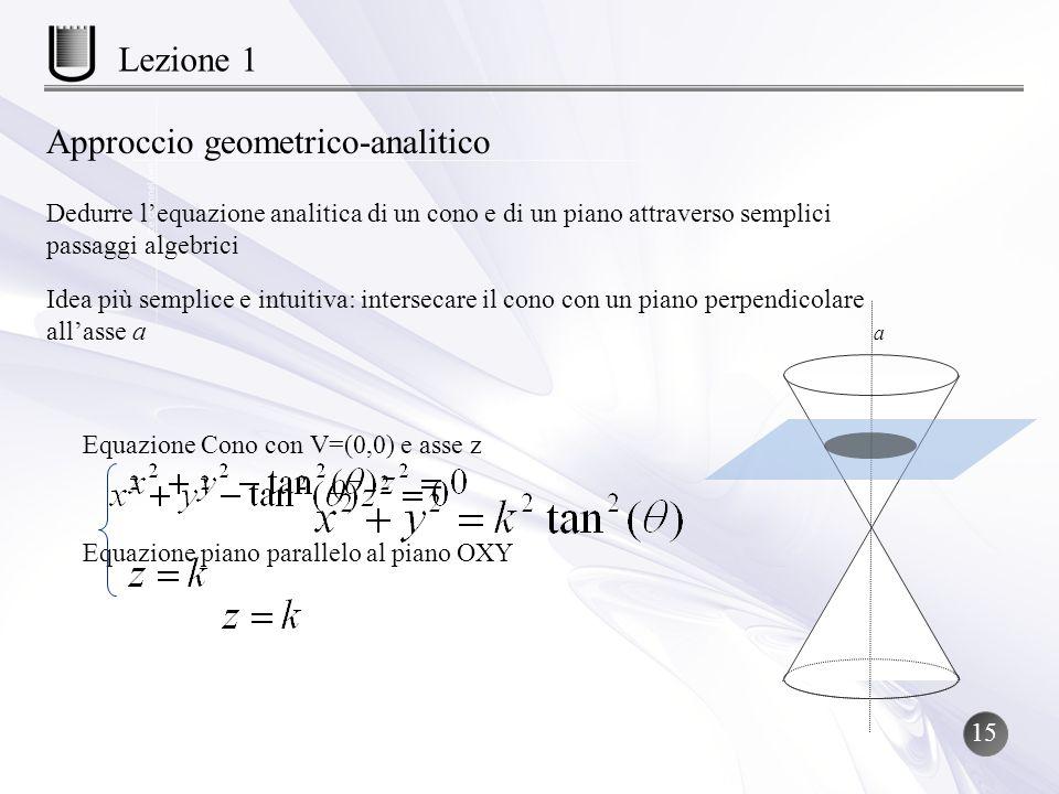 a Equazione Cono con V=(0,0) e asse z Equazione piano parallelo al piano OXY Approccio geometrico-analitico Dedurre lequazione analitica di un cono e