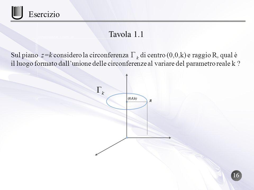 Sul piano z=k considero la circonferenza di centro (0,0,k) e raggio R, qual è il luogo formato dallunione delle circonferenze al variare del parametro