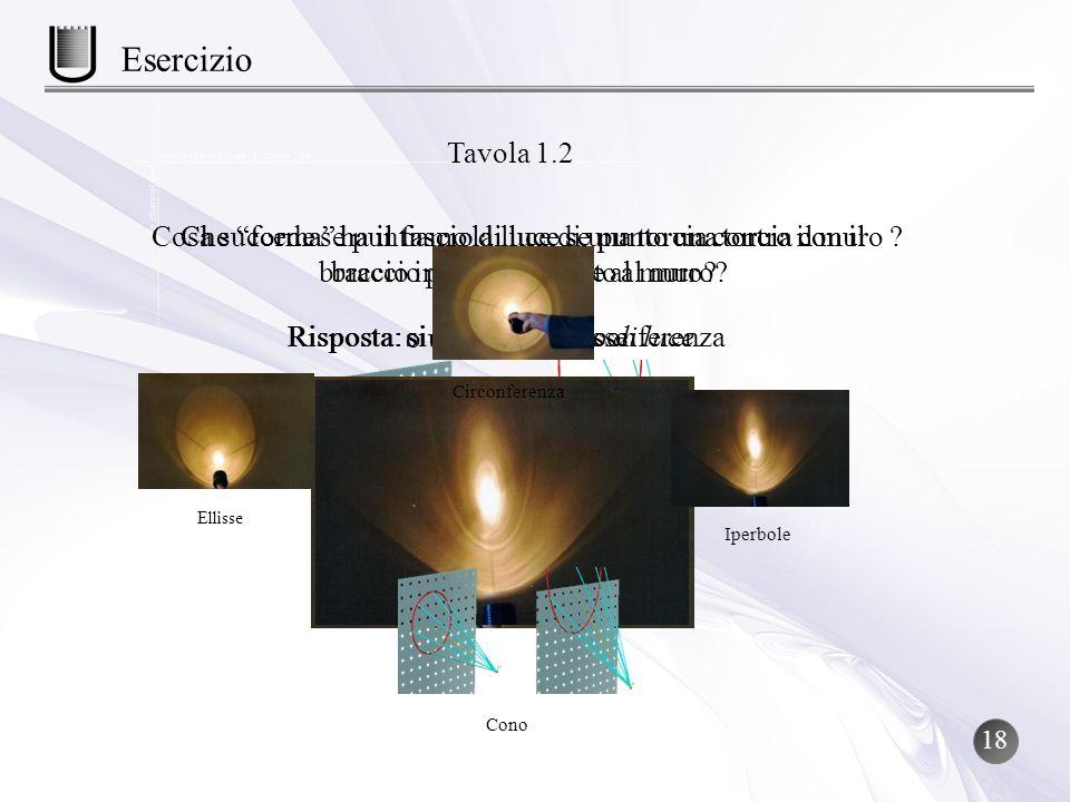 Tavola 1.2 Esercizio Cosa succede se puntiamo la luce di una torcia contro il muro ? Risposta: si forma un cono di luce Che forma ha il fascio di luce