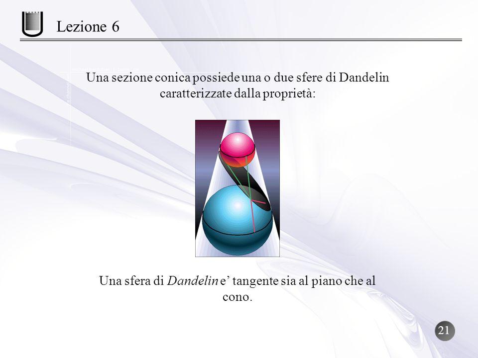 Una sezione conica possiede una o due sfere di Dandelin caratterizzate dalla proprietà: Una sfera di Dandelin e tangente sia al piano che al cono. 21