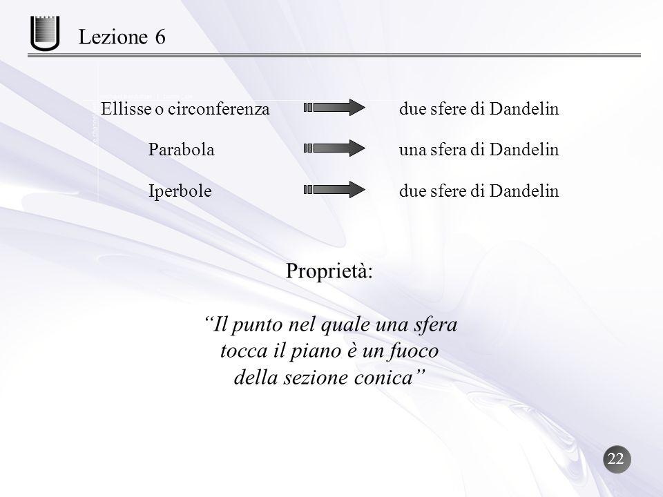 Proprietà: Il punto nel quale una sfera tocca il piano è un fuoco della sezione conica Ellisse o circonferenzadue sfere di Dandelin Parabolauna sfera