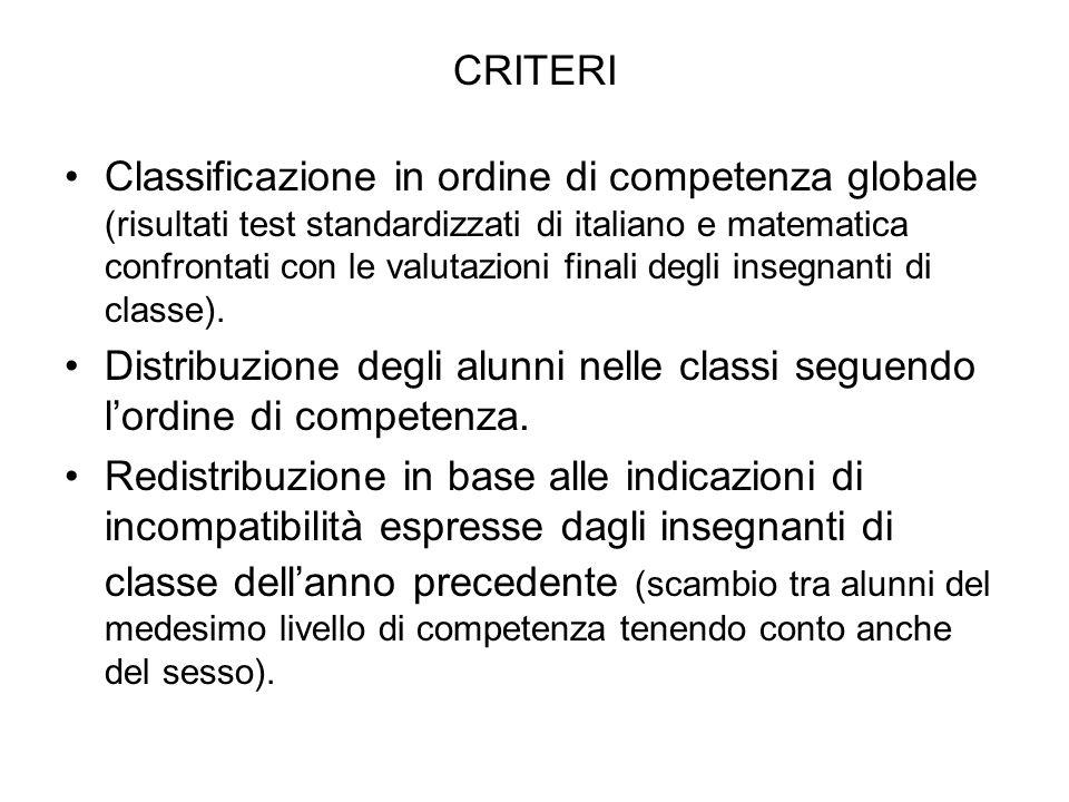 CRITERI Classificazione in ordine di competenza globale (risultati test standardizzati di italiano e matematica confrontati con le valutazioni finali