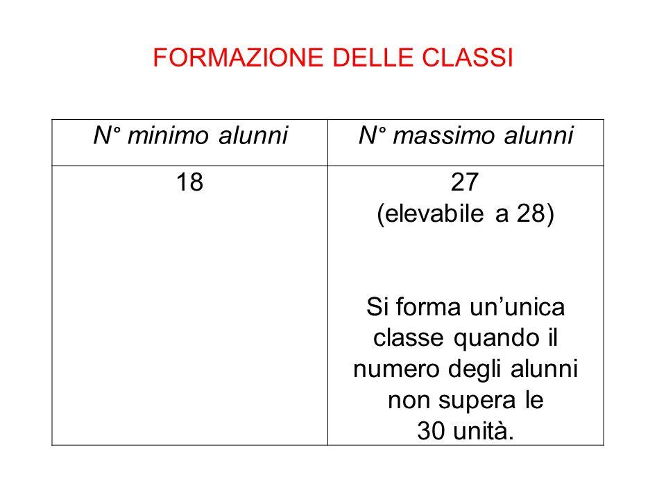 FORMAZIONE DELLE CLASSI N° minimo alunniN° massimo alunni 1827 (elevabile a 28) Si forma ununica classe quando il numero degli alunni non supera le 30