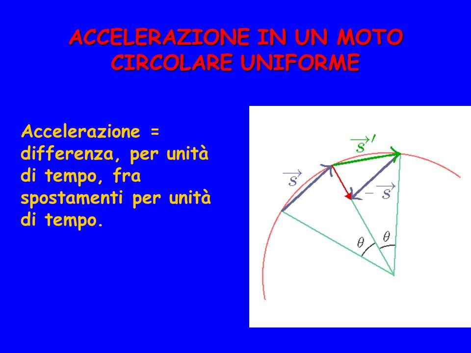 ACCELERAZIONE IN UN MOTO CIRCOLARE UNIFORME Accelerazione = differenza, per unità di tempo, fra spostamenti per unità di tempo.